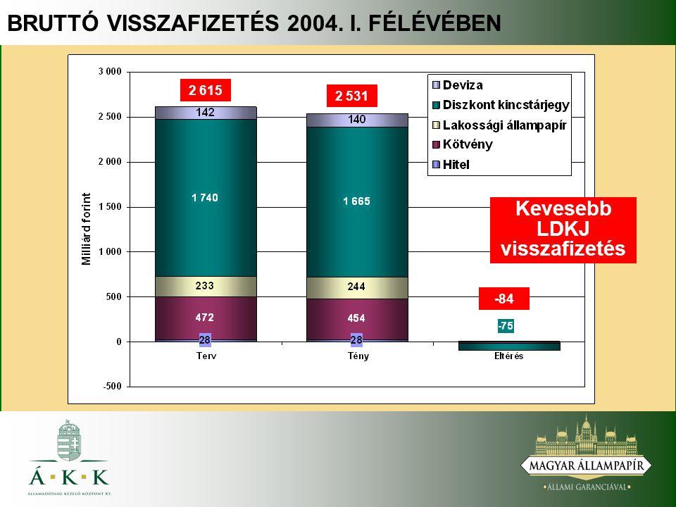 BRUTTÓ VISSZAFIZETÉS 2004. I. FÉLÉVÉBEN Kevesebb LDKJ visszafizetés 2 615 2 531 -84