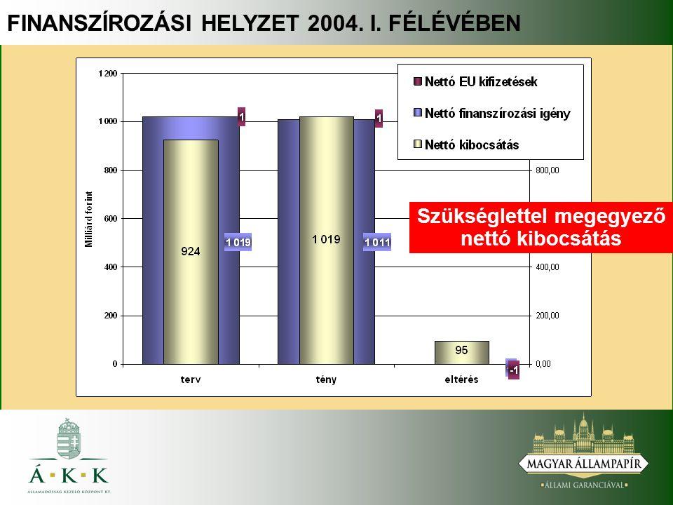 FINANSZÍROZÁSI HELYZET 2004. I. FÉLÉVÉBEN Szükséglettel megegyező nettó kibocsátás