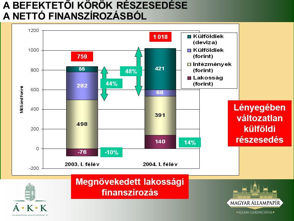 A BEFEKTETŐI KÖRÖK RÉSZESEDÉSE A NETTÓ FINANSZÍROZÁSBÓL Megnövekedett lakossági finanszírozás 759 1 018 Lényegében változatlan külföldi részesedés 44% 48% -10% 14%