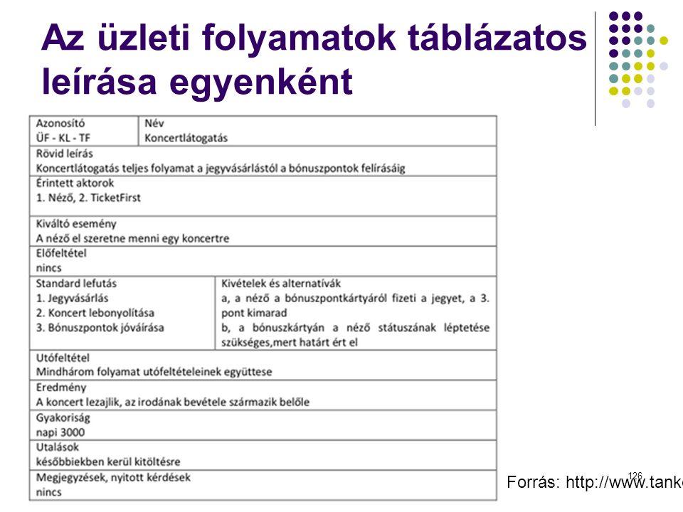 Az üzleti folyamatok táblázatos leírása egyenként Dr. Johanyák Zs. Csaba - Szoftvertechnológia - 2015 Forrás: http://www.tankonyvtar.hu/hu/tartalom/ta