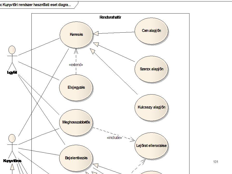 Dr. Johanyák Zs. Csaba - Szoftvertechnológia - 2015 Használati eset diagram készítése Enterprise Architectben Könyvtári rendszer használati eset diagr