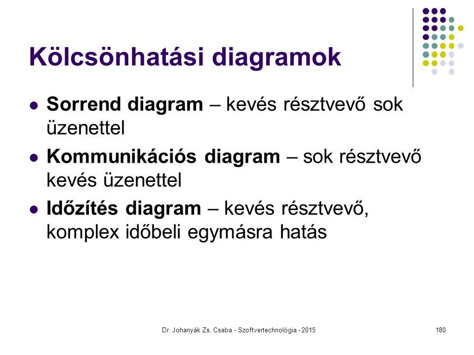Dr. Johanyák Zs. Csaba - Szoftvertechnológia - 2015 Kölcsönhatási diagramok Sorrend diagram – kevés résztvevő sok üzenettel Kommunikációs diagram – so