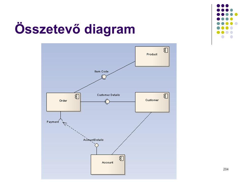 Dr. Johanyák Zs. Csaba - Szoftvertechnológia - 2015 Összetevő diagram 204