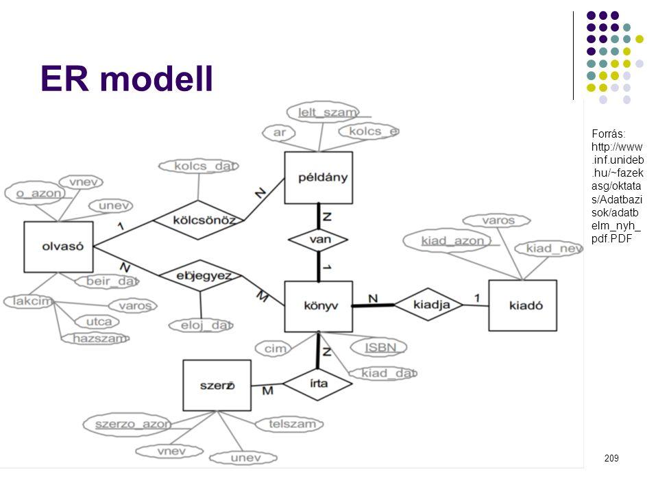 ER modell Forrás: http://www.inf.unideb.hu/~fazek asg/oktata s/Adatbazi sok/adatb elm_nyh_ pdf.PDF Dr. Johanyák Zs. Csaba - Szoftvertechnológia - 2015