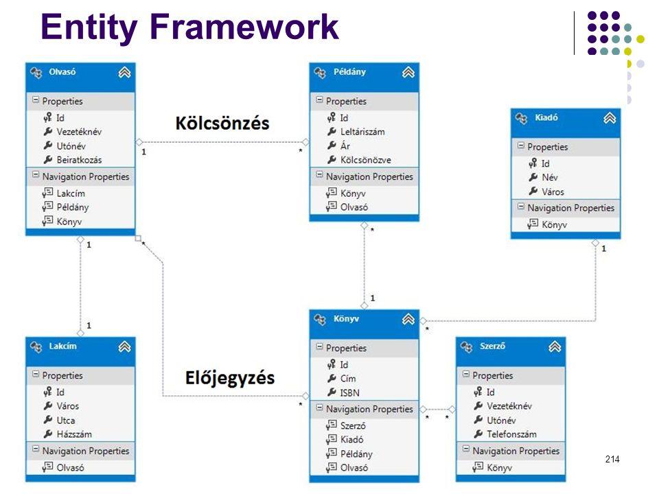 Entity Framework Dr. Johanyák Zs. Csaba - Szoftvertechnológia - 2015214