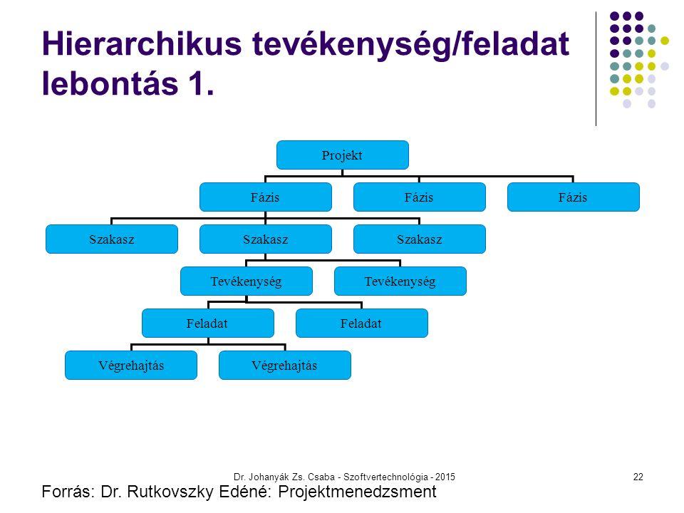 Hierarchikus tevékenység/feladat lebontás 1. Dr. Johanyák Zs. Csaba - Szoftvertechnológia - 2015 Projekt Fázis Szakasz Tevékenység Feladat Végrehajtás