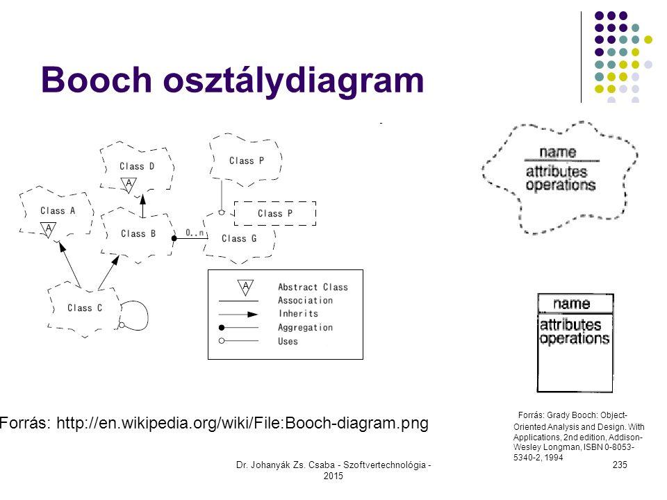 Dr. Johanyák Zs. Csaba - Szoftvertechnológia - 2015 Booch osztálydiagram Forrás: http://en.wikipedia.org/wiki/File:Booch-diagram.png Forrás: Grady Boo