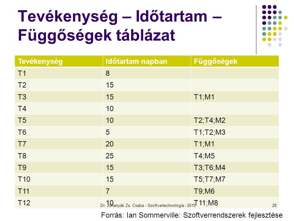 Tevékenység – Időtartam – Függőségek táblázat TevékenységIdőtartam napbanFüggőségek T18 T215 T315T1;M1 T410 T510T2;T4;M2 T65T1;T2;M3 T720T1;M1 T825T4;