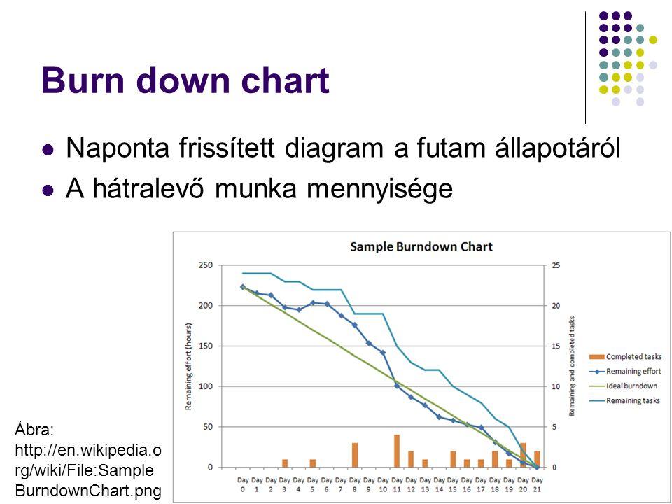 Burn down chart Naponta frissített diagram a futam állapotáról A hátralevő munka mennyisége Dr. Johanyák Zs. Csaba - Szoftvertechnológia - 2015287 Ábr