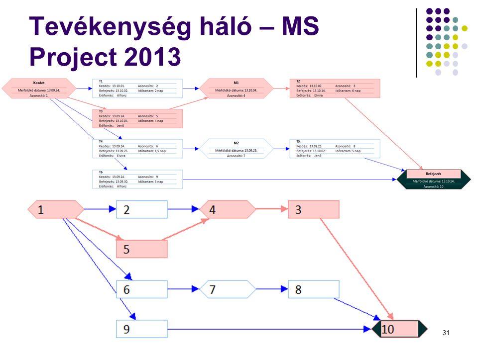 Tevékenység háló – MS Project 2013 Dr. Johanyák Zs. Csaba - Szoftvertechnológia - 201531