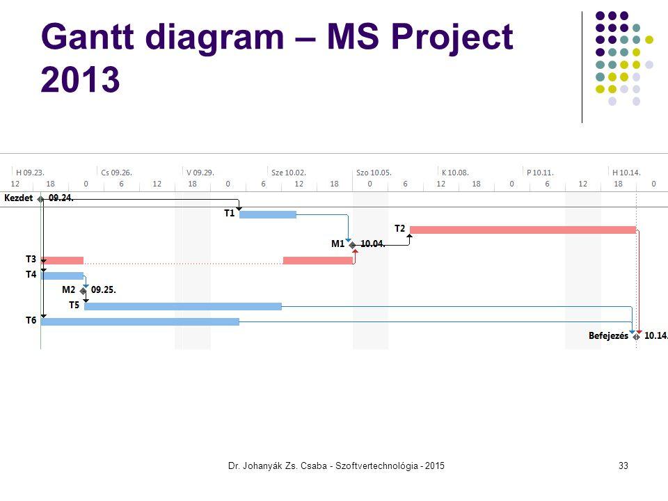 Gantt diagram – MS Project 2013 Dr. Johanyák Zs. Csaba - Szoftvertechnológia - 201533