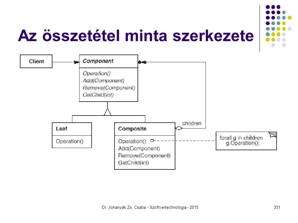 Az összetétel minta szerkezete Dr. Johanyák Zs. Csaba - Szoftvertechnológia - 2015351