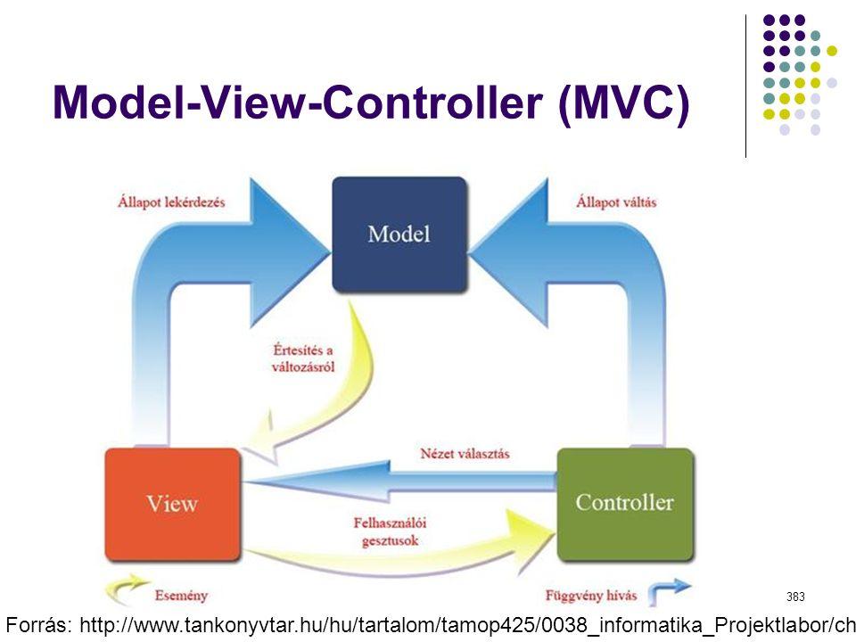 Model-View-Controller (MVC) Dr. Johanyák Zs. Csaba - Szoftvertechnológia - 2015 383 Forrás: http://www.tankonyvtar.hu/hu/tartalom/tamop425/0038_inform
