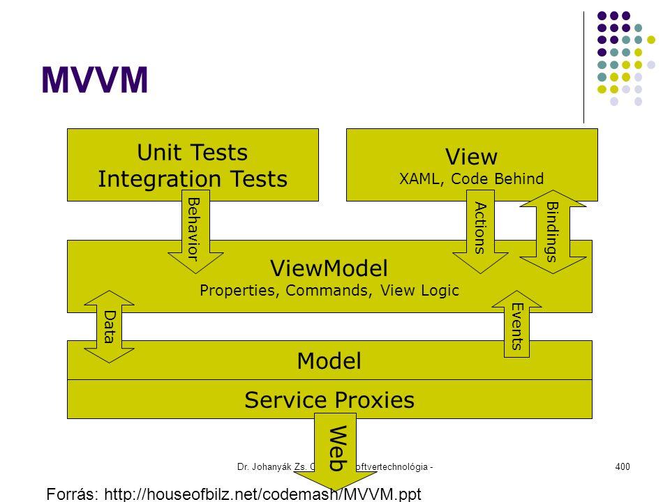 MVVM Dr. Johanyák Zs. Csaba - Szoftvertechnológia - 2015 400 View XAML, Code Behind Unit Tests Integration Tests ViewModel Properties, Commands, View