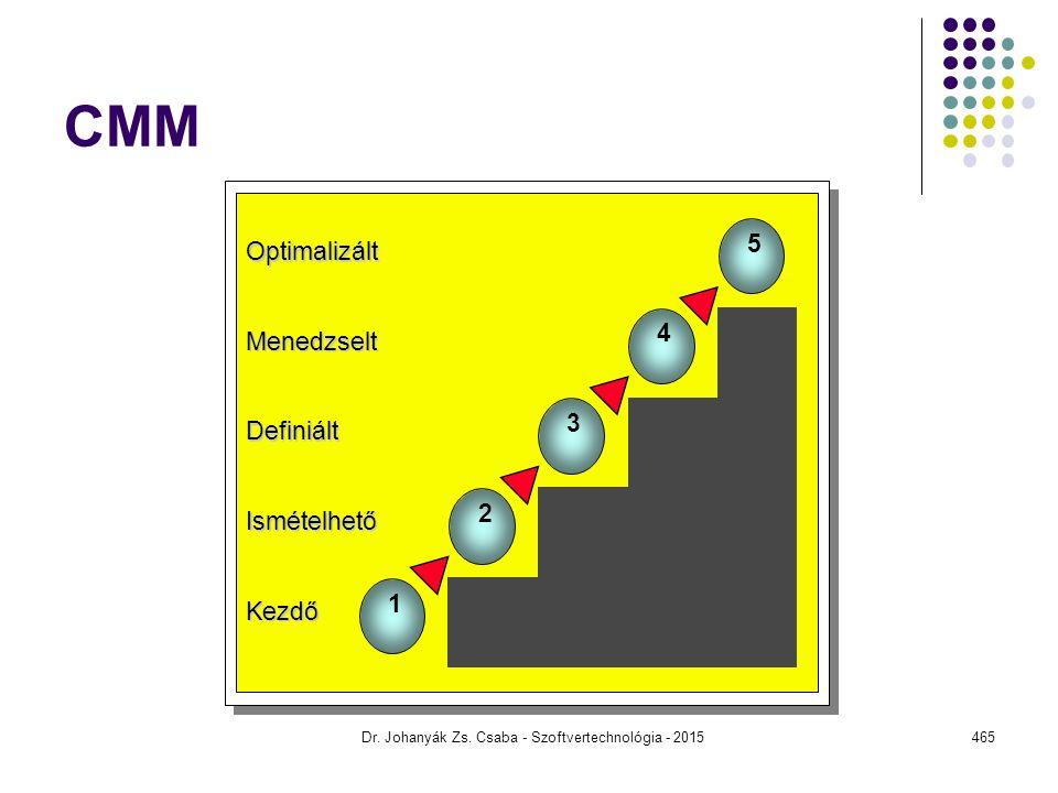 CMM Dr. Johanyák Zs. Csaba - Szoftvertechnológia - 2015465 1 2 5 4 3 Kezdő Ismételhető Definiált Menedzselt Optimalizált