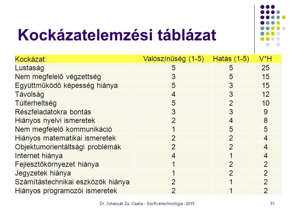 Kockázatelemzési táblázat Kockázat: Valószínűség (1-5)Hatás (1-5)V*H Lustaság5525 Nem megfelelő végzettség3515 Együttműködő képesség hiánya5315 Távols