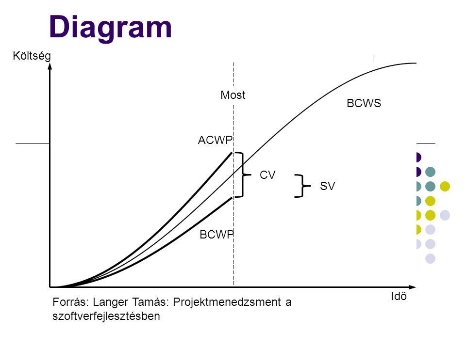 Költség Idő Most SV CV BCWS ACWP BCWP Diagram Forrás: Langer Tamás: Projektmenedzsment a szoftverfejlesztésben