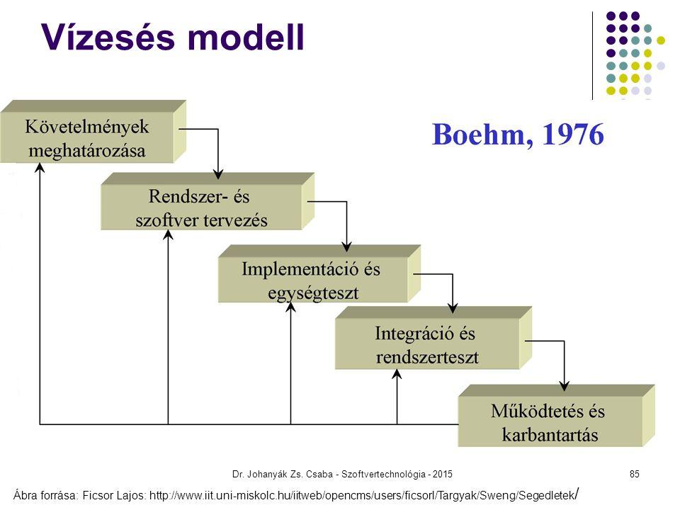 Dr. Johanyák Zs. Csaba - Szoftvertechnológia - 2015 Vízesés modell Ábra forrása: Ficsor Lajos: http://www.iit.uni-miskolc.hu/iitweb/opencms/users/fics