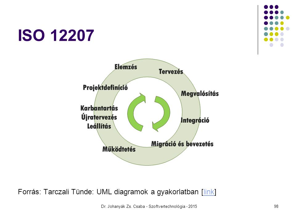 ISO 12207 Forrás: Tarczali Tünde: UML diagramok a gyakorlatban [link]link Dr. Johanyák Zs. Csaba - Szoftvertechnológia - 201598