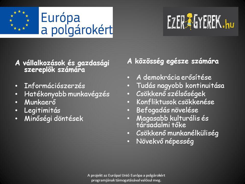 A vállalkozások és gazdasági szereplők számára Információszerzés Hatékonyabb munkavégzés Munkaerő Legitimitás Minőségi döntések A közösség egésze számára A demokrácia erősítése Tudás nagyobb kontinuitása Csökkenő szélsőségek Konfliktusok csökkenése Befogadás növelése Magasabb kulturális és társadalmi tőke Csökkenő munkanélküliség Növekvő népesség A projekt az Európai Unió Európa a polgárokért programjának támogatásával valósul meg.