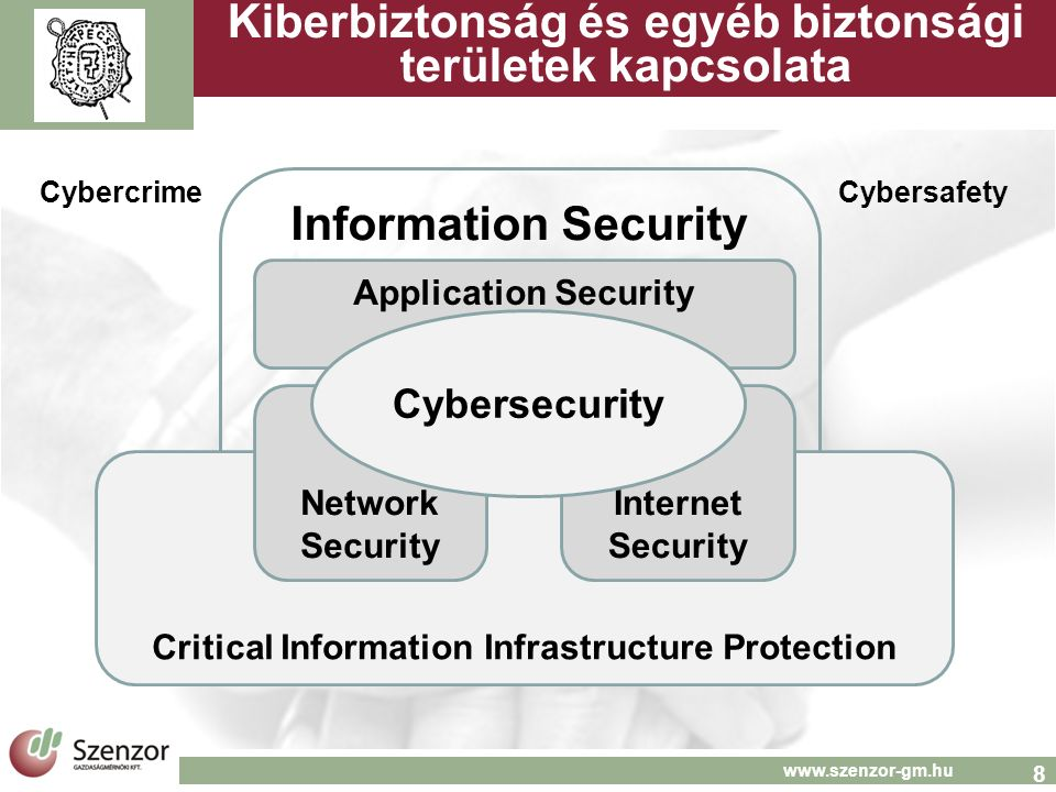 8 www.szenzor-gm.hu Kiberbiztonság és egyéb biztonsági területek kapcsolata Information Security CybercrimeCybersafety Critical Information Infrastructure Protection Network Security Internet Security Application Security Cybersecurity