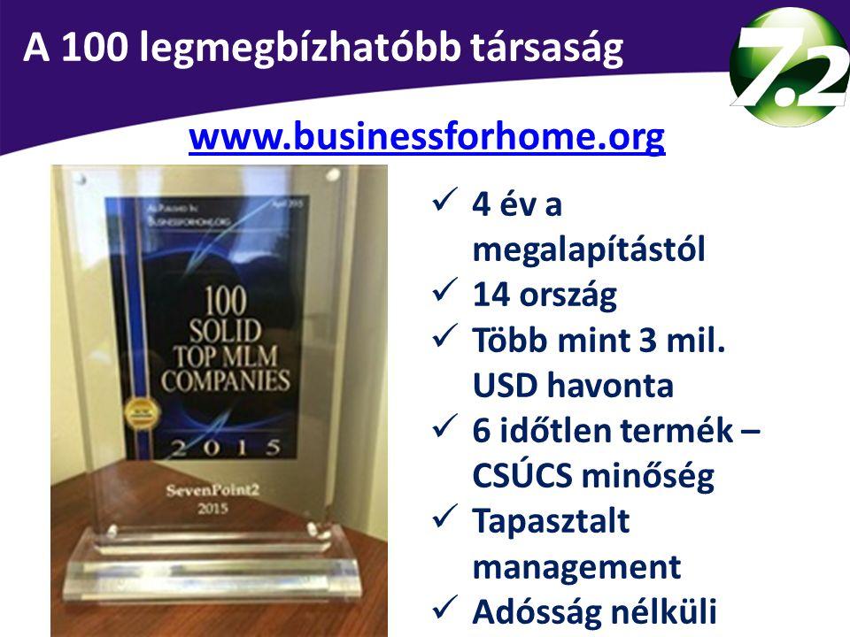 A 100 legmegbízhatóbb társaság www.businessforhome.org 4 év a megalapítástól 14 ország Több mint 3 mil. USD havonta 6 időtlen termék – CSÚCS minőség T