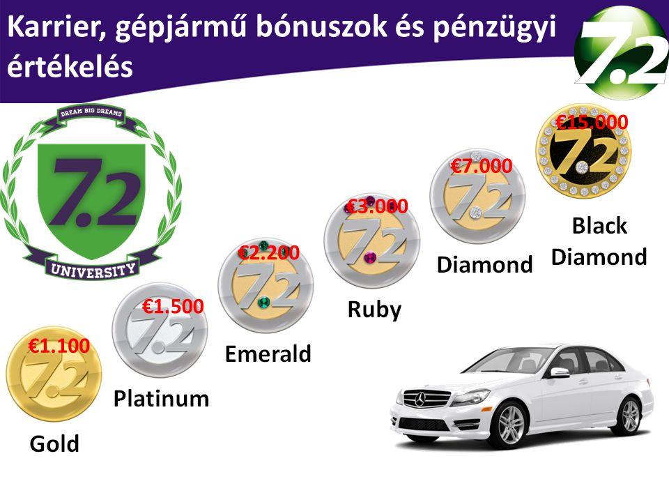 Karrier, gépjármű bónuszok és pénzügyi értékelés €1.100 €1.500 €2.200 €3.000 €7.000 €15.000