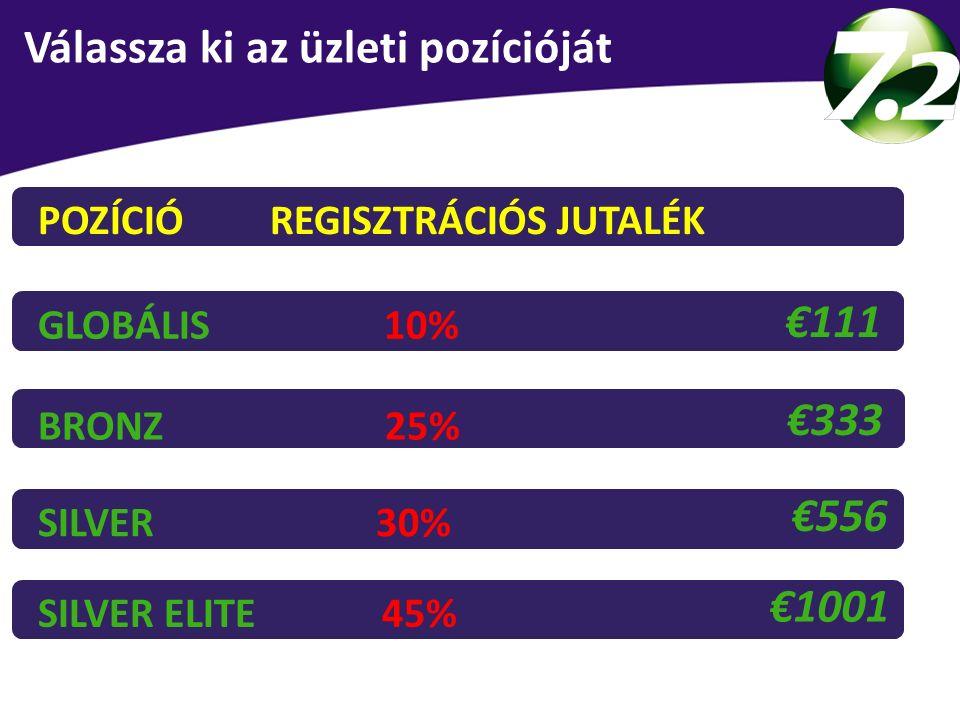 BRONZ 25% €333 SILVER 30% €556 GLOBÁLIS 10% €111 MOŽNOSTI REGISTRACE SILVER ELITE 45% €1001 Válassza ki az üzleti pozícióját POZÍCIÓ REGISZTRÁCIÓS JUT