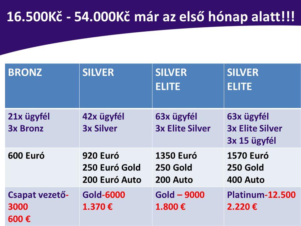 16.500Kč - 54.000Kč már az első hónap alatt!!! BRONZSILVER ELITE SILVER ELITE 21x ügyfél 3x Bronz 42x ügyfél 3x Silver 63x ügyfél 3x Elite Silver 63x