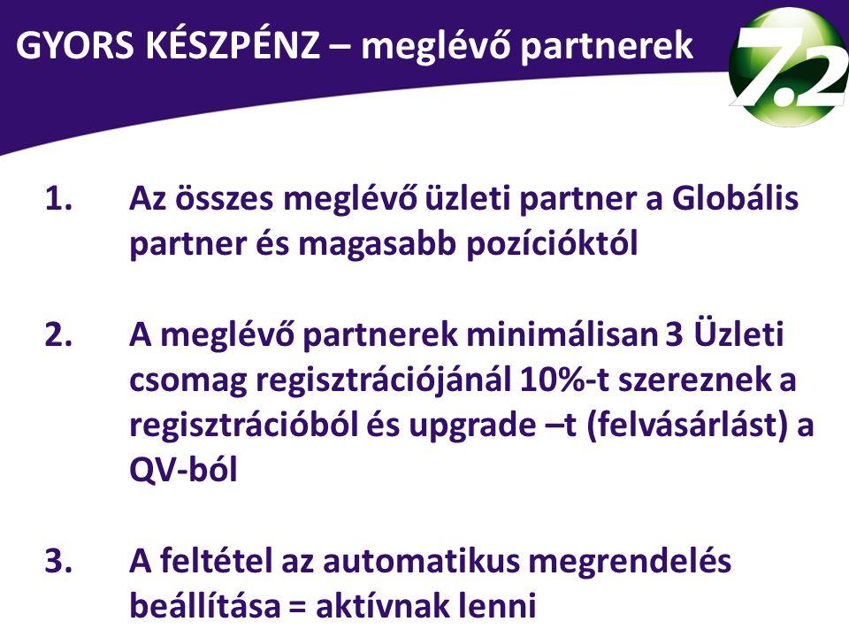 1.Az összes meglévő üzleti partner a Globális partner és magasabb pozícióktól 2.A meglévő partnerek minimálisan 3 Üzleti csomag regisztrációjánál 10%-