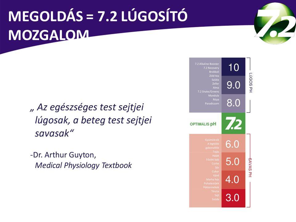 Az egészséges test sejtjei ALKALIKUSAK (LÚGOSAK), a beteg test sejtjei SAVASAK MEGOLDÁS = 7.2 LÚGOSÍTÓ MOZGALOM Dr.