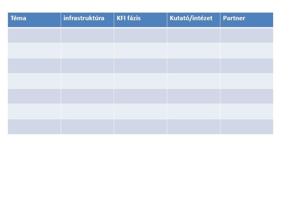 TémainfrastruktúraKFI fázisKutató/intézetPartner