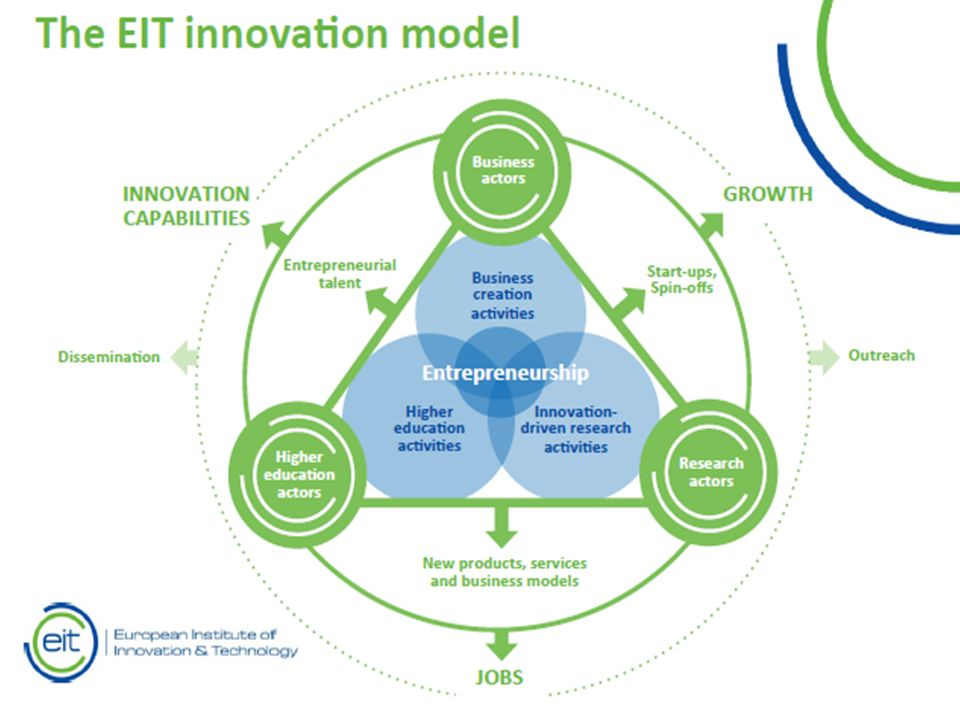 Accelerator Access to in Living Labs (LL) or Test Beds (TB) Market experts Network of investors EIT Health business competition Entrepreneurship courses, summer school in collaboration with Campus