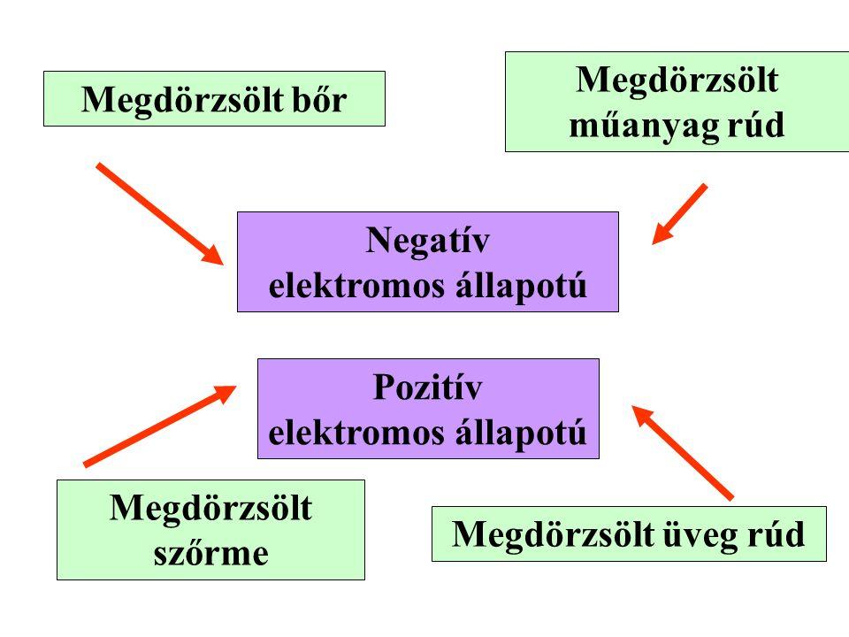Negatív elektromos állapotú Pozitív elektromos állapotú Megdörzsölt üveg rúd Megdörzsölt műanyag rúd Megdörzsölt bőr Megdörzsölt szőrme
