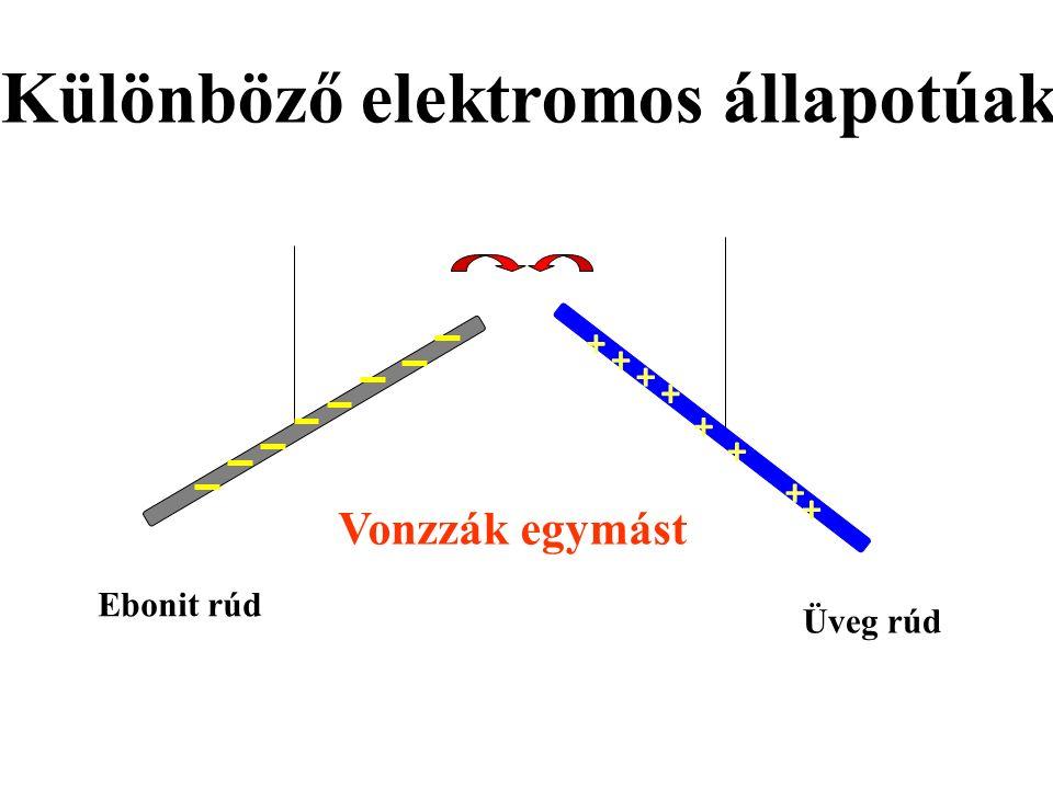 Ebonit rúd Üveg rúd + + + + + + + + Vonzzák egymást Különböző elektromos állapotúak