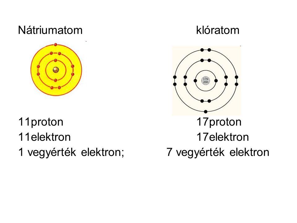 Nátriumatomklóratom 11proton17proton 11elektron17elektron 1 vegyérték elektron;7 vegyérték elektron