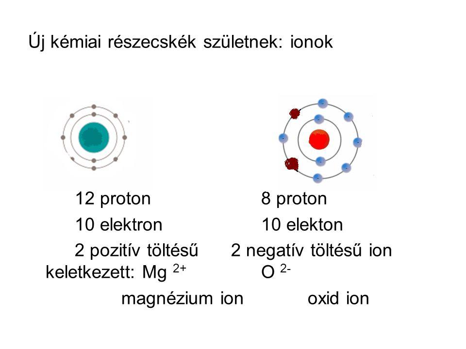 Új kémiai részecskék születnek: ionok 12 proton8 proton 10 elektron10 elekton 2 pozitív töltésű 2 negatív töltésű ion keletkezett: Mg 2+ O 2- magnéziu