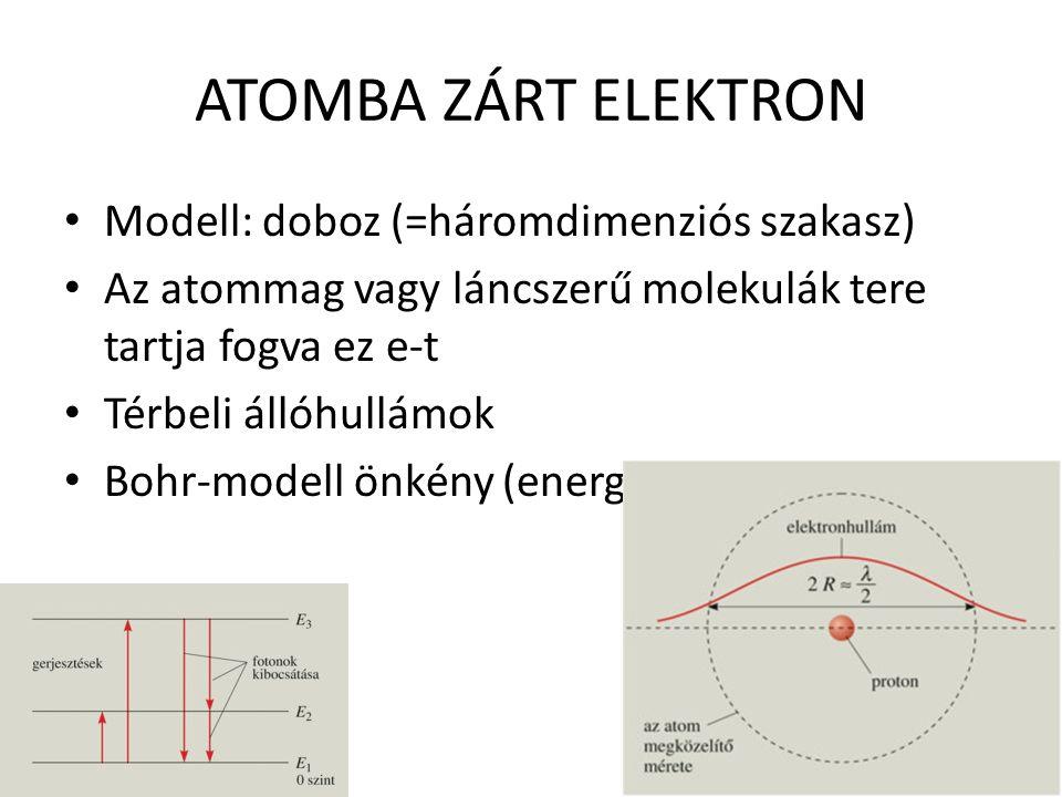 ATOMBA ZÁRT ELEKTRON Modell: doboz (=háromdimenziós szakasz) Az atommag vagy láncszerű molekulák tere tartja fogva ez e-t Térbeli állóhullámok Bohr-modell önkény (energiaszintek) nélkül