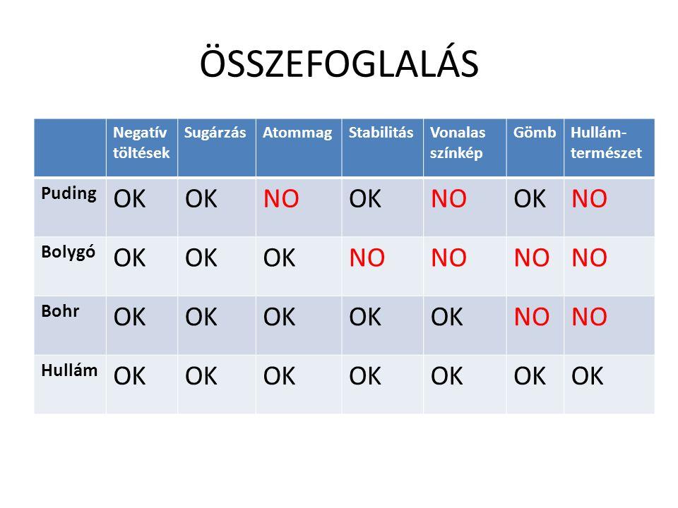 ÖSSZEFOGLALÁS Negatív töltések SugárzásAtommagStabilitásVonalas színkép GömbHullám- természet Puding OK NOOKNOOKNO Bolygó OK NO Bohr OK NO Hullám OK