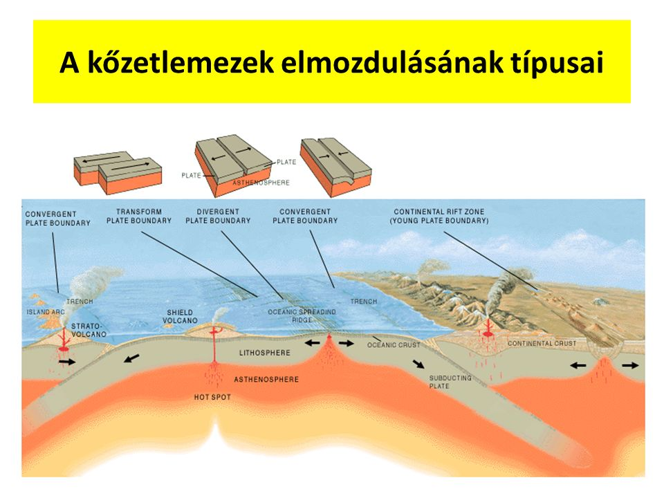 A kőzetlemezek elmozdulásának típusai