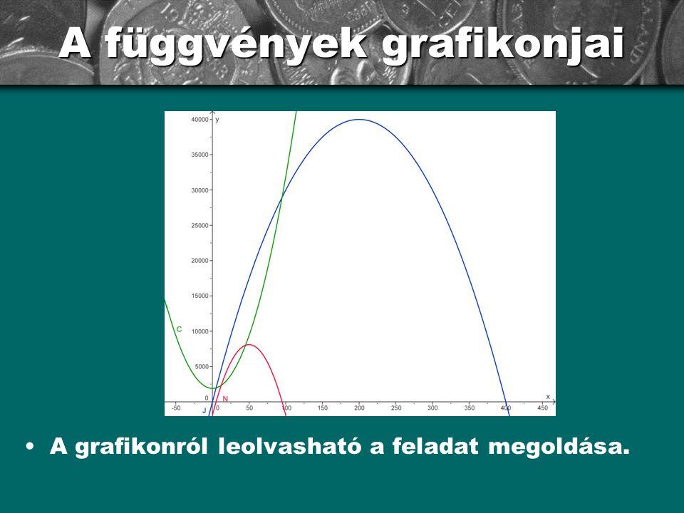A függvények grafikonjai A grafikonról leolvasható a feladat megoldása.