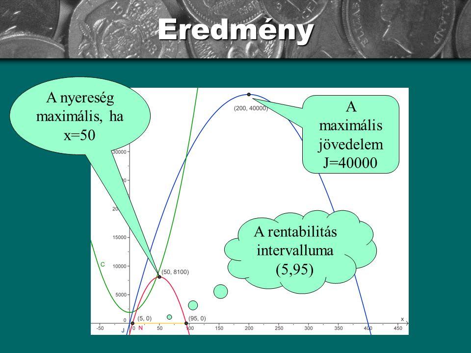 Eredmény A maximális jövedelem J=40000 A rentabilitás intervalluma (5,95) A nyereség maximális, ha x=50