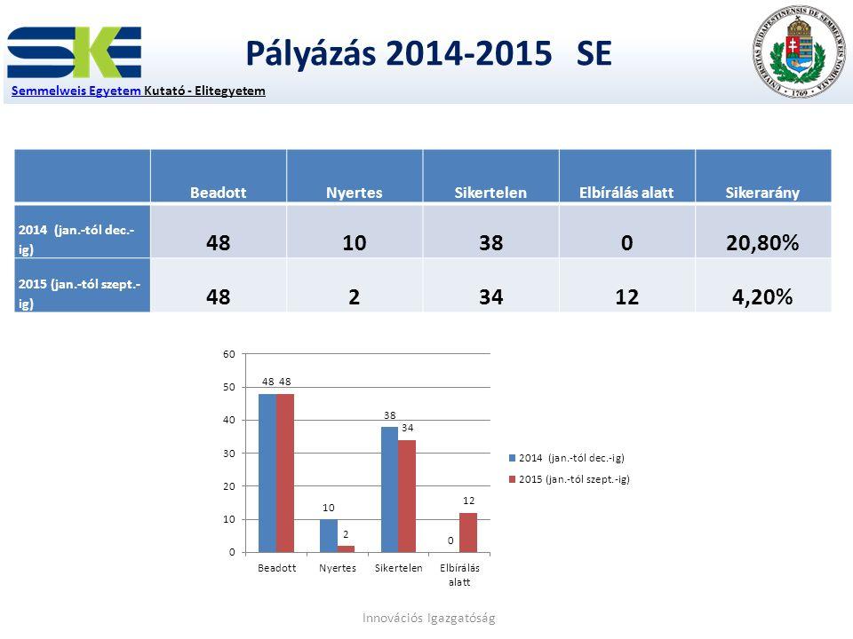 Pályázás 2014-2015 SE Semmelweis EgyetemSemmelweis Egyetem Kutató - Elitegyetem Innovációs Igazgatóság BeadottNyertesSikertelenElbírálás alattSikerarány 2014 (jan.-tól dec.- ig) 481038020,80% 2015 (jan.-tól szept.- ig) 48234124,20%