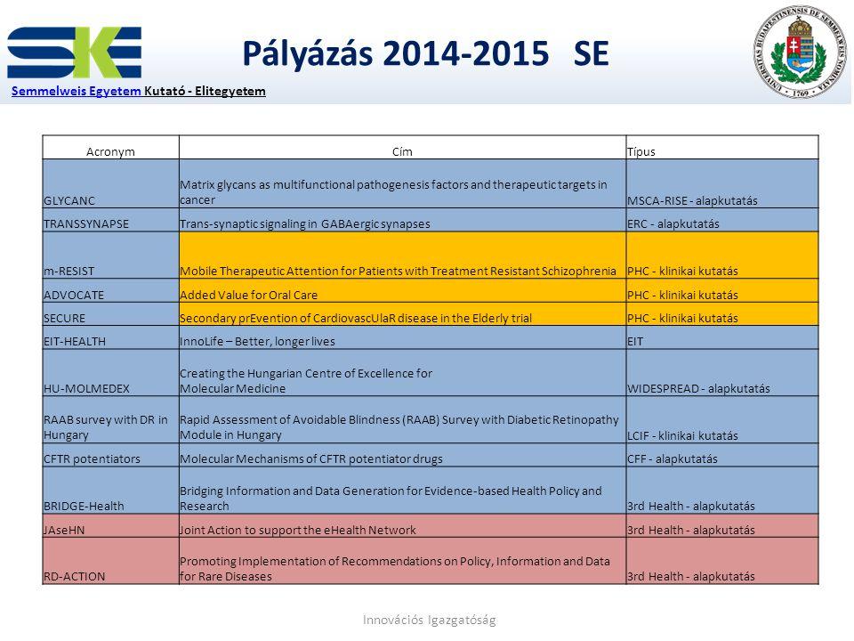 Pályázás 2014-2015 SE Semmelweis EgyetemSemmelweis Egyetem Kutató - Elitegyetem Innovációs Igazgatóság AcronymCímTípus GLYCANC Matrix glycans as multi