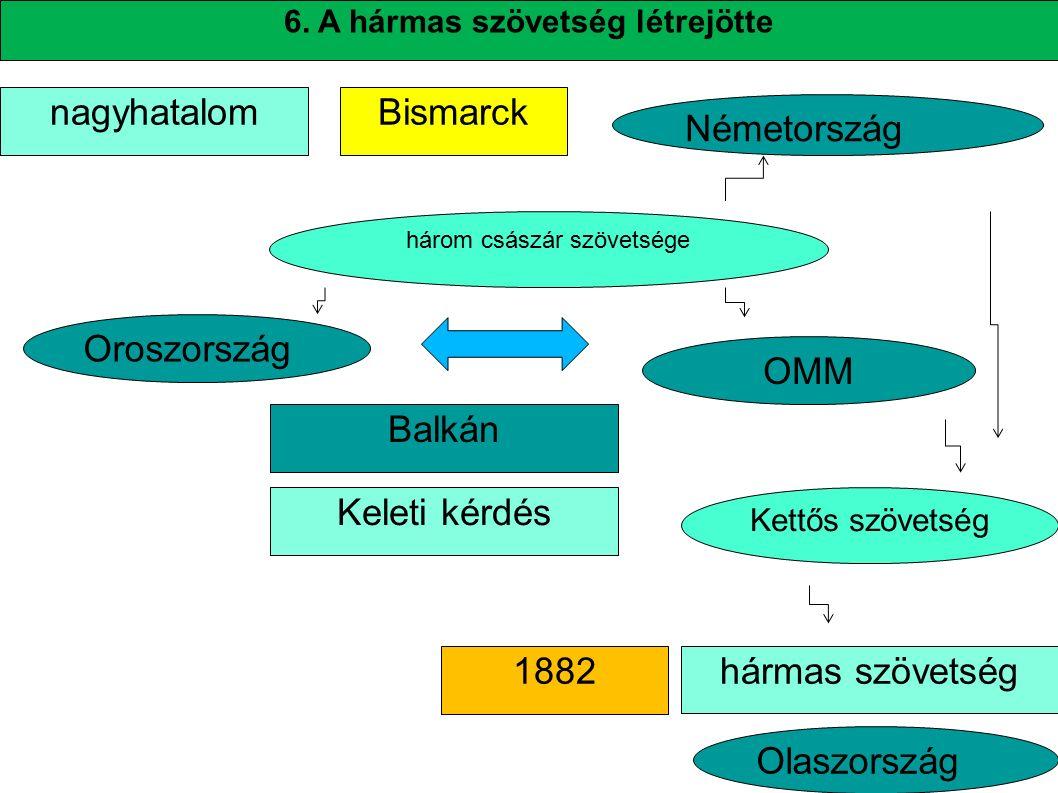 6. A hármas szövetség létrejötte Bismarck hármas szövetség nagyhatalom 1882 három császár szövetsége Oroszország OMM Balkán Németország Kettős szövets