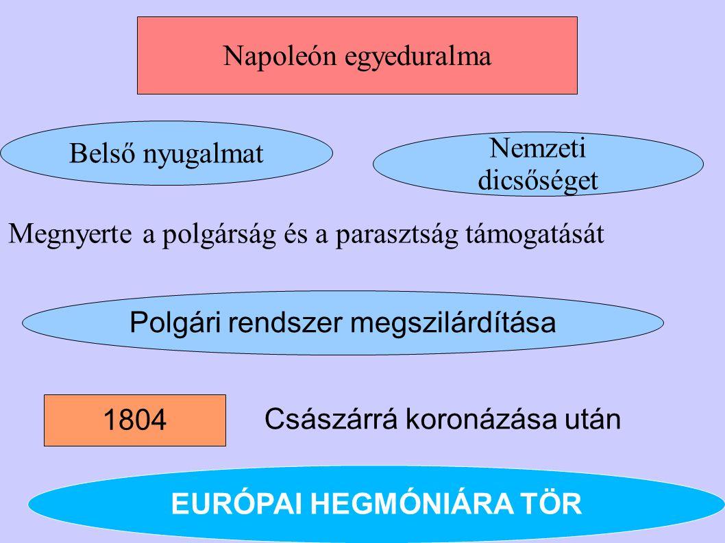 1804 Polgári rendszer megszilárdítása Nemzeti dicsőséget Megnyerte a polgárság és a parasztság támogatását Belső nyugalmat Császárrá koronázása után N