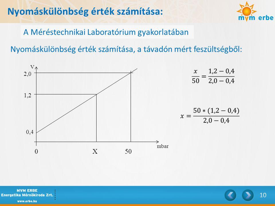 Nyomáskülönbség érték számítása: A Méréstechnikai Laboratórium gyakorlatában Nyomáskülönbség érték számítása, a távadón mért feszültségből: 0X50 mbar