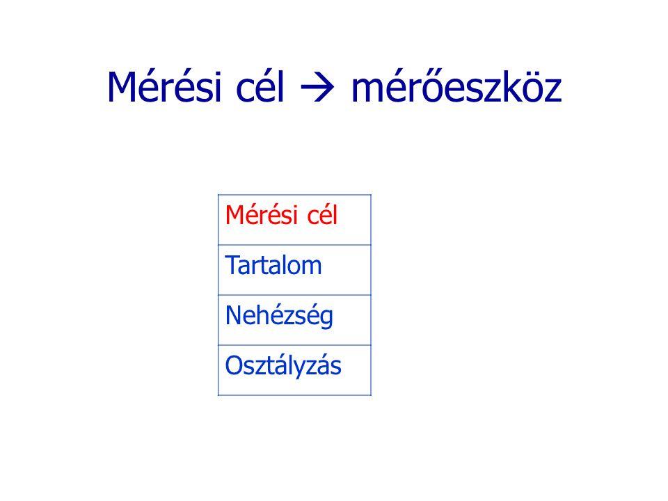 Mérési cél  mérőeszköz Mérési cél Tartalom Nehézség Osztályzás