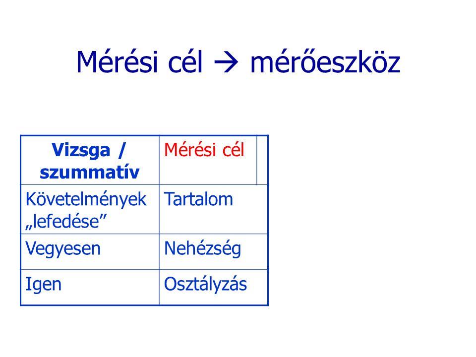 """Mérési cél  mérőeszköz Vizsga / szummatív Mérési cél Követelmények """"lefedése"""" Tartalom VegyesenNehézség IgenOsztályzás"""