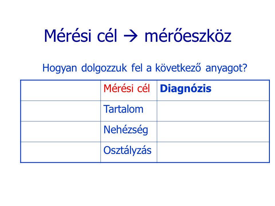 Mérési cél  mérőeszköz Hogyan dolgozzuk fel a következő anyagot? Mérési célDiagnózis Tartalom Nehézség Osztályzás